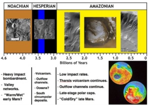 Martian Geological Timescale and corresponding features.